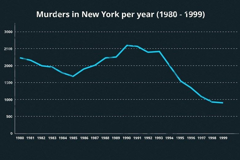 Graph showing murders in New York